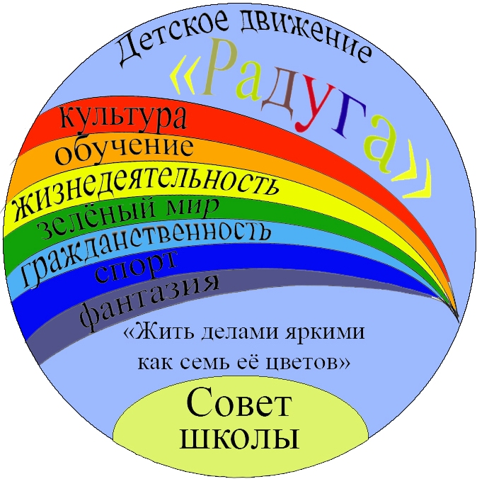 Почему в радуге 7 цветов